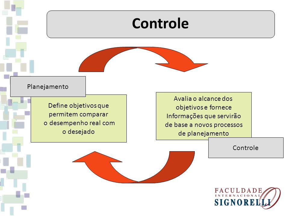 Define objetivos que permitem comparar o desempenho real com o desejado Avalia o alcance dos objetivos e fornece Informações que servirão de base a novos processos de planejamento Planejamento Controle
