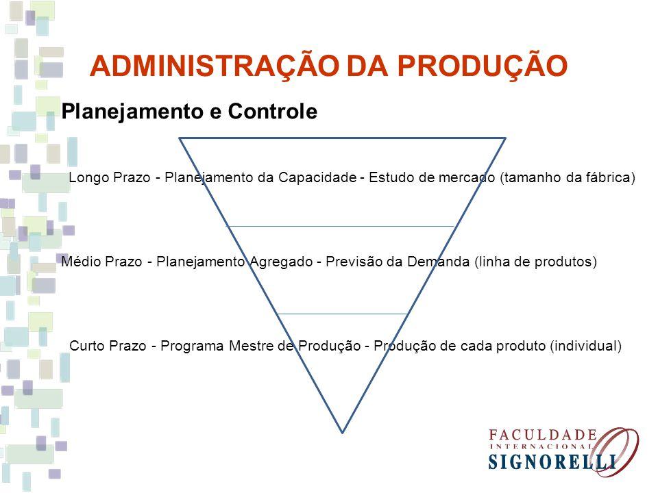 ADMINISTRAÇÃO DA PRODUÇÃO Planejamento e Controle Longo Prazo - Planejamento da Capacidade - Estudo de mercado (tamanho da fábrica) Médio Prazo - Planejamento Agregado - Previsão da Demanda (linha de produtos) Curto Prazo - Programa Mestre de Produção - Produção de cada produto (individual)