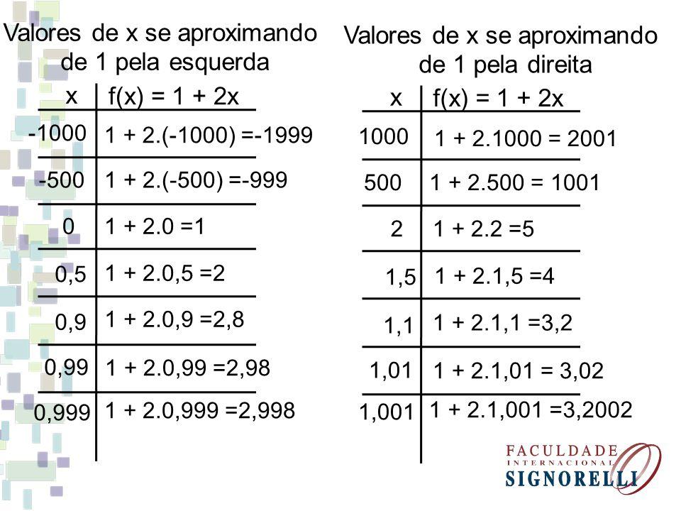 Valores de x se aproximando de 1 pela esquerda Valores de x se aproximando de 1 pela direita x f(x) = 1 + 2x -1000 -500 0 0,5 0,9 0,99 1 + 2.(-1000) =