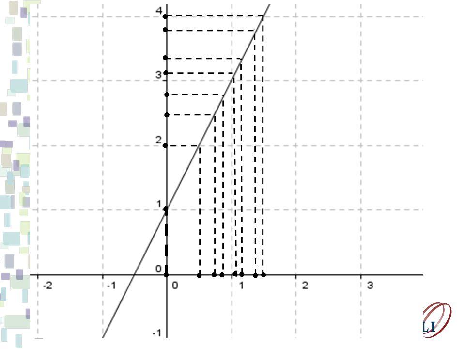 Perceba que os que os valores de f(x) cam cada vez mais próximos do número L à medida que x tende ao número a, mas x a.