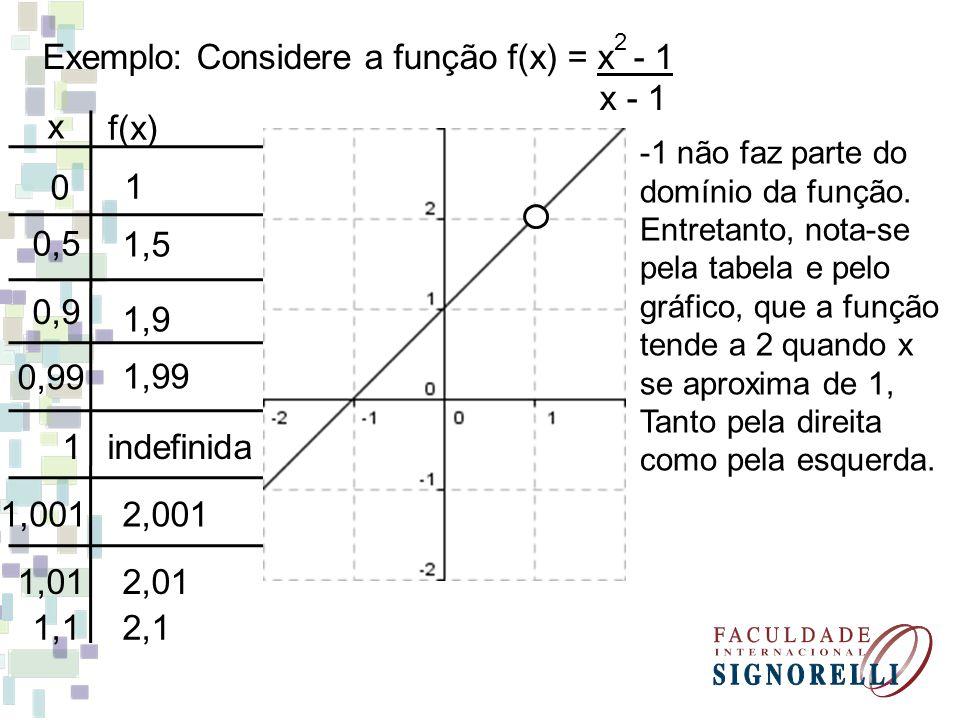 Exemplo: Considere a função f(x) = x - 1 x - 1 2 x f(x) 0,9 1 0,5 1,5 1,9 0 0,99 1,99 1indefinida 1,0012,001 1,012,01 1,12,1 -1 não faz parte do domín