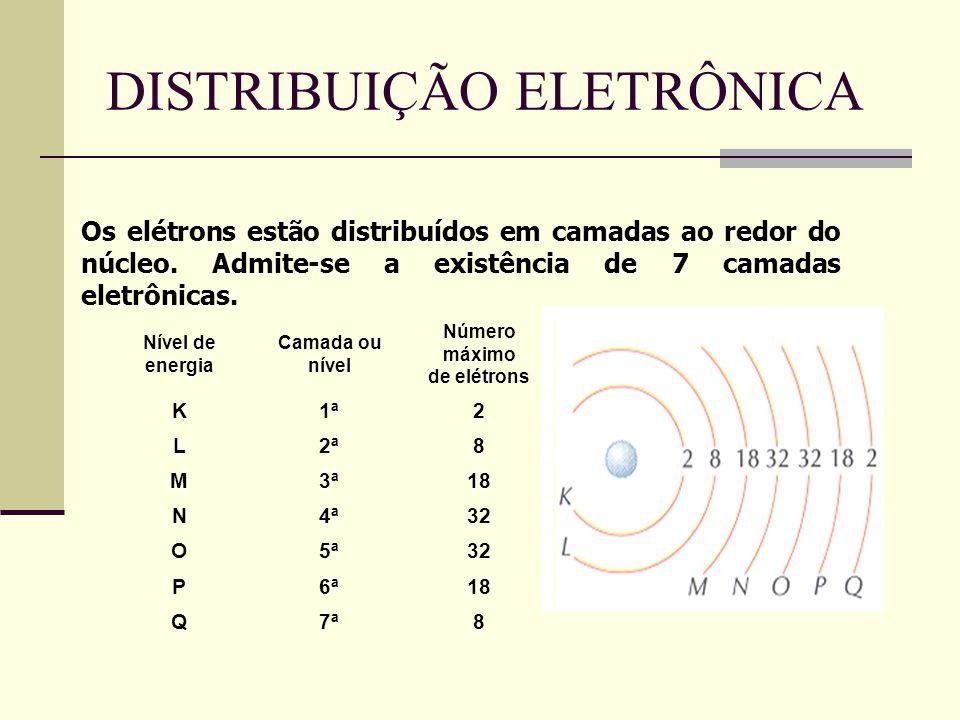 DISTRIBUIÇÃO ELETRÔNICA Os elétrons estão distribuídos em camadas ao redor do núcleo. Admite-se a existência de 7 camadas eletrônicas. Nível de energi