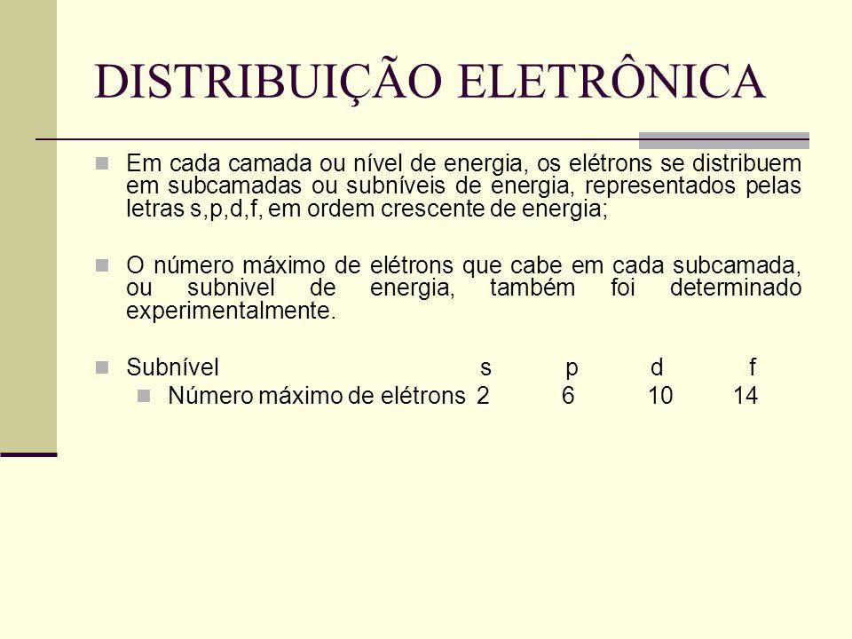 DISTRIBUIÇÃO ELETRÔNICA Em cada camada ou nível de energia, os elétrons se distribuem em subcamadas ou subníveis de energia, representados pelas letra
