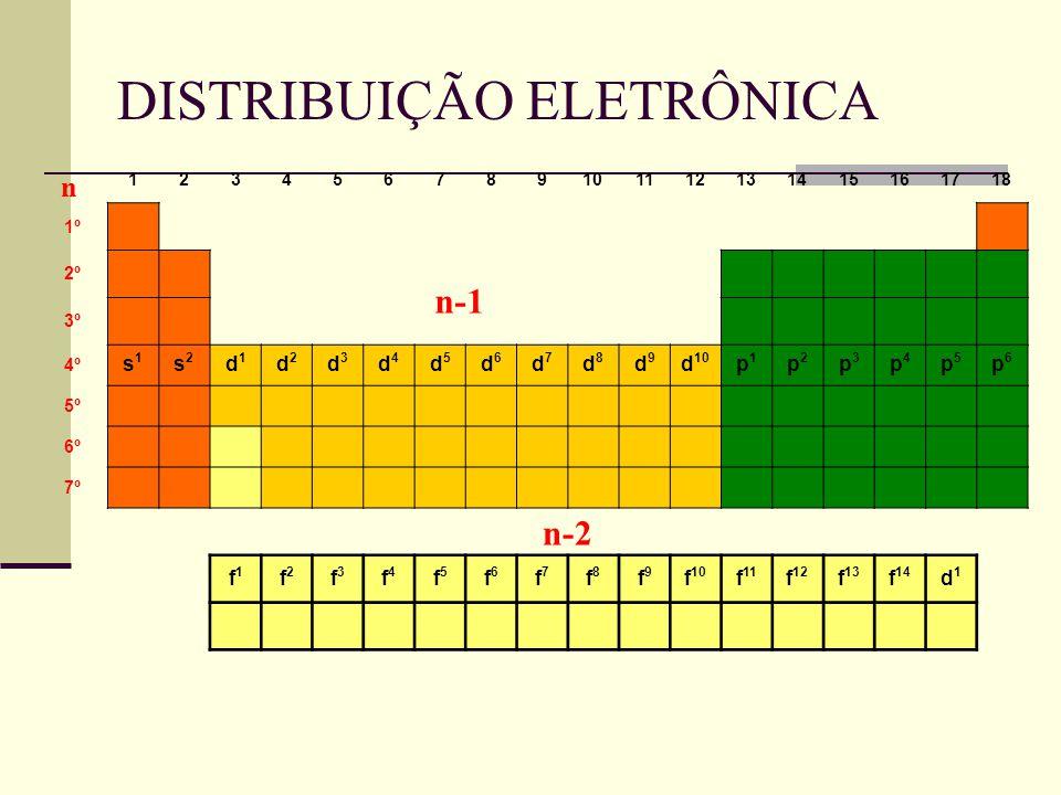 DISTRIBUIÇÃO ELETRÔNICA 123456789101112131415161718 1º 2º 3º 4º s1s1 s2s2 d1d1 d2d2 d3d3 d4d4 d5d5 d6d6 d7d7 d8d8 d9d9 d 10 p1p1 p2p2 p3p3 p4p4 p5p5 p