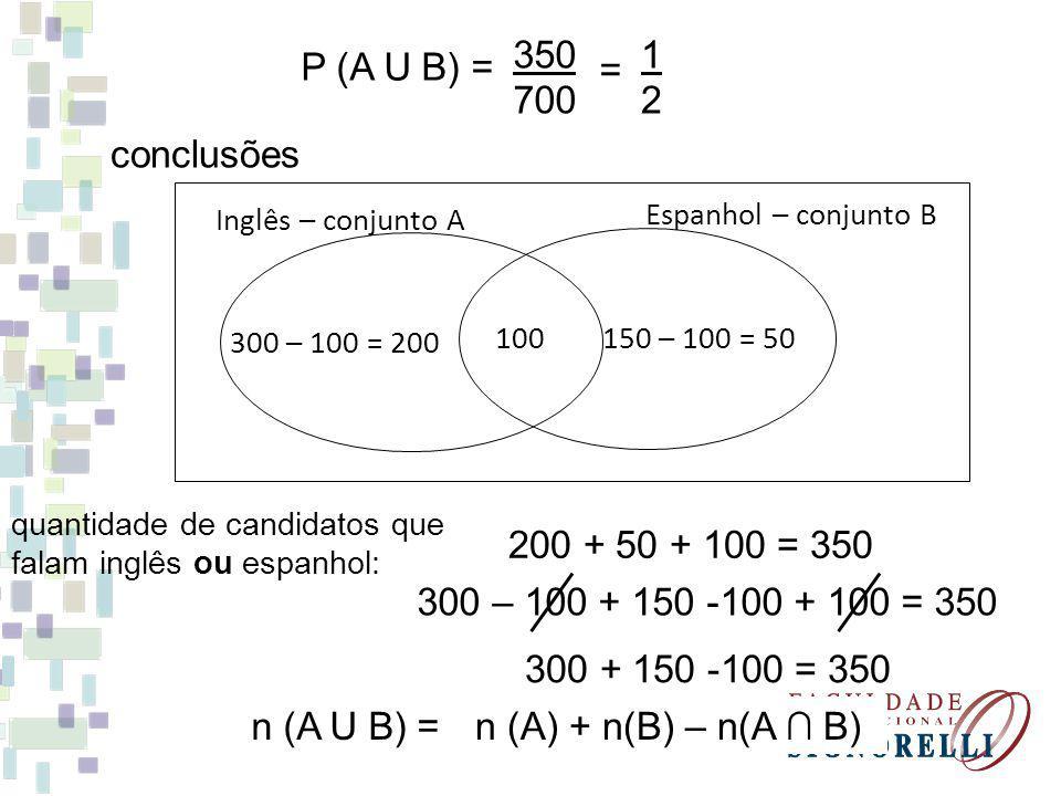 P (A U B) = 350 700 1212 = conclusões n (A U B) = 100 Inglês – conjunto A Espanhol – conjunto B 300 – 100 = 200 150 – 100 = 50 quantidade de candidato