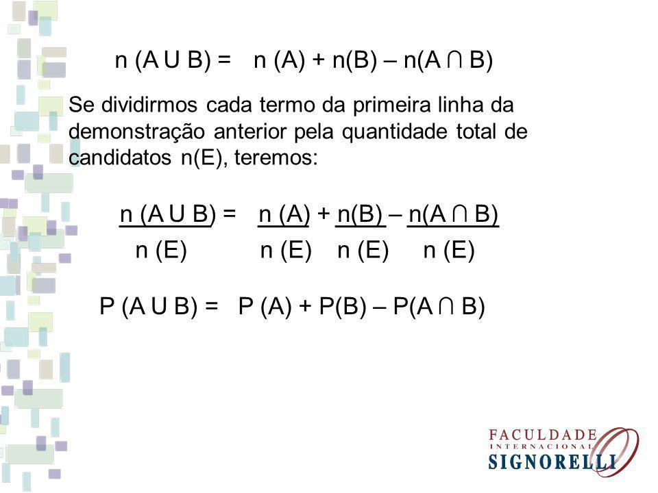 Se dividirmos cada termo da primeira linha da demonstração anterior pela quantidade total de candidatos n(E), teremos: n (A U B) =n (A) + n(B) – n(A B