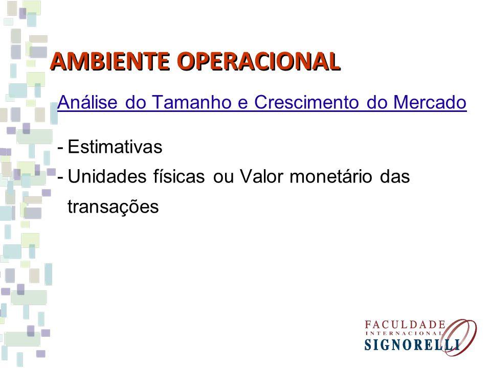 AMBIENTE OPERACIONAL Análise do Tamanho e Crescimento do Mercado -Estimativas -Unidades físicas ou Valor monetário das transações