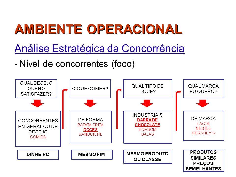 AMBIENTE OPERACIONAL Análise Estratégica da Concorrência -Nível de concorrentes (foco) QUAL DESEJO QUERO SATISFAZER.