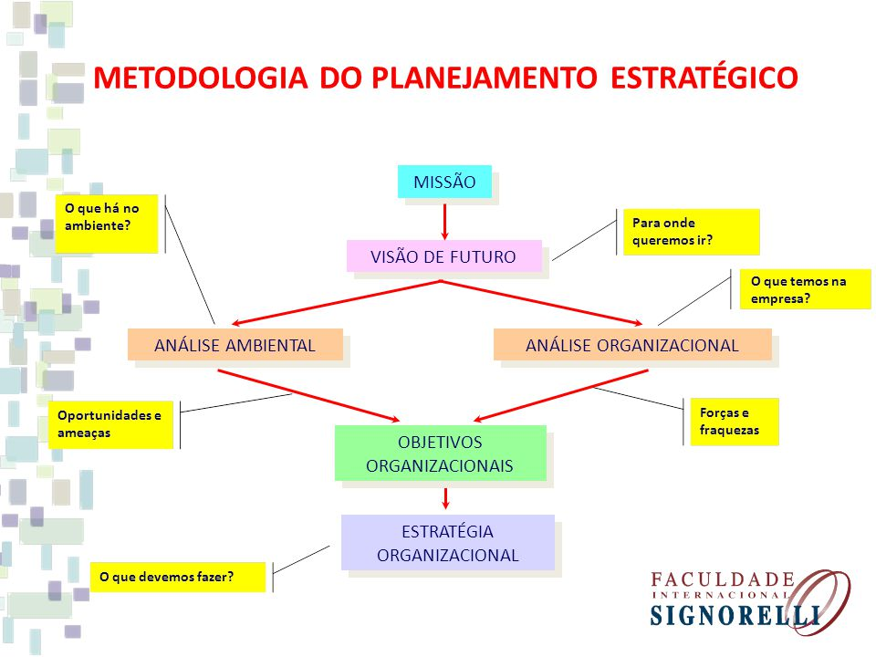 ANÁLISE ORGANIZACIONAL METODOLOGIA DO PLANEJAMENTO ESTRATÉGICO MISSÃO VISÃO DE FUTURO ANÁLISE AMBIENTAL ESTRATÉGIA ORGANIZACIONAL OBJETIVOS ORGANIZACIONAIS Para onde queremos ir.