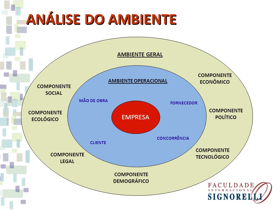 AMBIENTE OPERACIONAL Análise Estratégica da Concorrência Fatores críticos de sucesso FORÇA DA MARCA, FORÇA DE VENDAS, LIDERANÇA, TECNOLOGIA, RAPIDEZ, TRADIÇÃO, PREÇO, ATENDIMENTO, ESPECIALIZAÇÃO, PONTUALIDADE, LOCALIZAÇÃO...