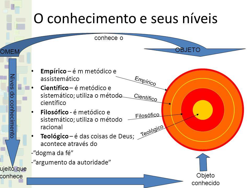O conhecimento e seus níveis Empírico – é m metódico e assistemático Científico – é metódico e sistemático; utiliza o método científico Filosófico - é