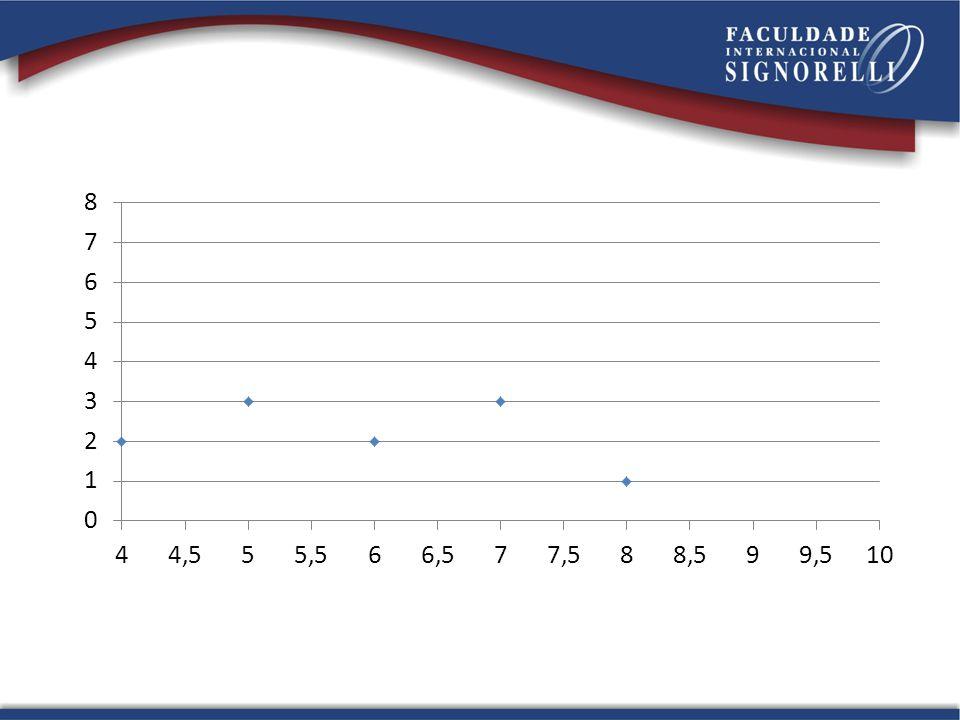 Gráfico de segmentos: Digitar as informações com a necessidade da palavra nota.