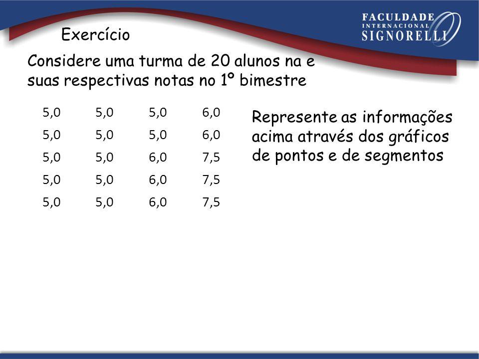 Exercício Considere uma turma de 20 alunos na e suas respectivas notas no 1º bimestre 5,0 6,0 5,0 6,0 5,0 6,07,5 5,0 6,07,5 5,0 6,07,5 Represente as i