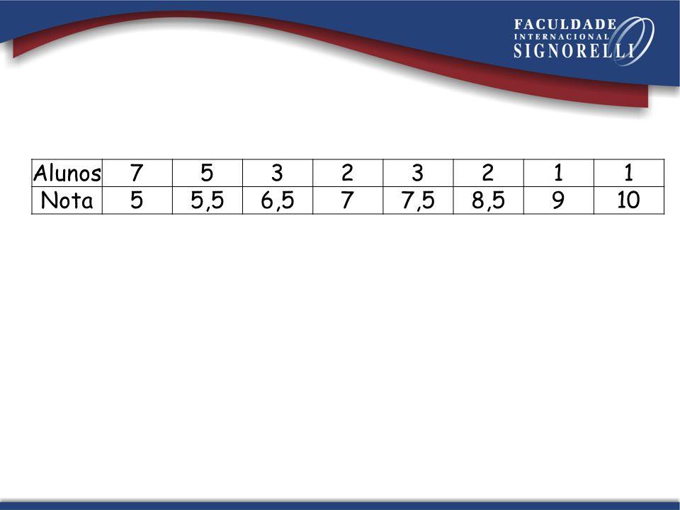 Gráfico de dispersão (pontos): Digitar as informações sem a necessidade da palavra nota.