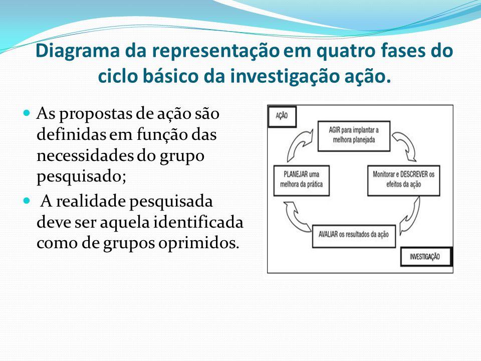 Diagrama da representação em quatro fases do ciclo básico da investigação ação. As propostas de ação são definidas em função das necessidades do grupo