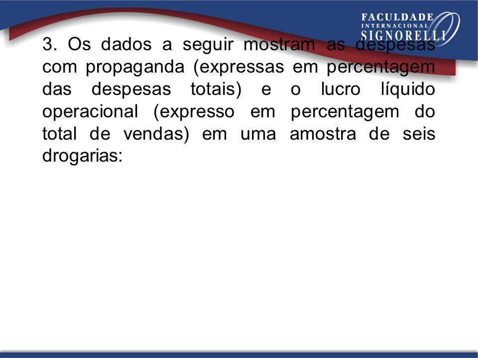 3. Os dados a seguir mostram as despesas com propaganda (expressas em percentagem das despesas totais) e o lucro líquido operacional (expresso em perc
