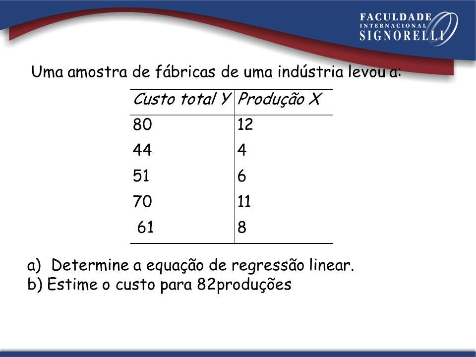 Custo total YProdução X 8012 444 516 7011 618 Uma amostra de fábricas de uma indústria levou a: a)Determine a equação de regressão linear. b) Estime o