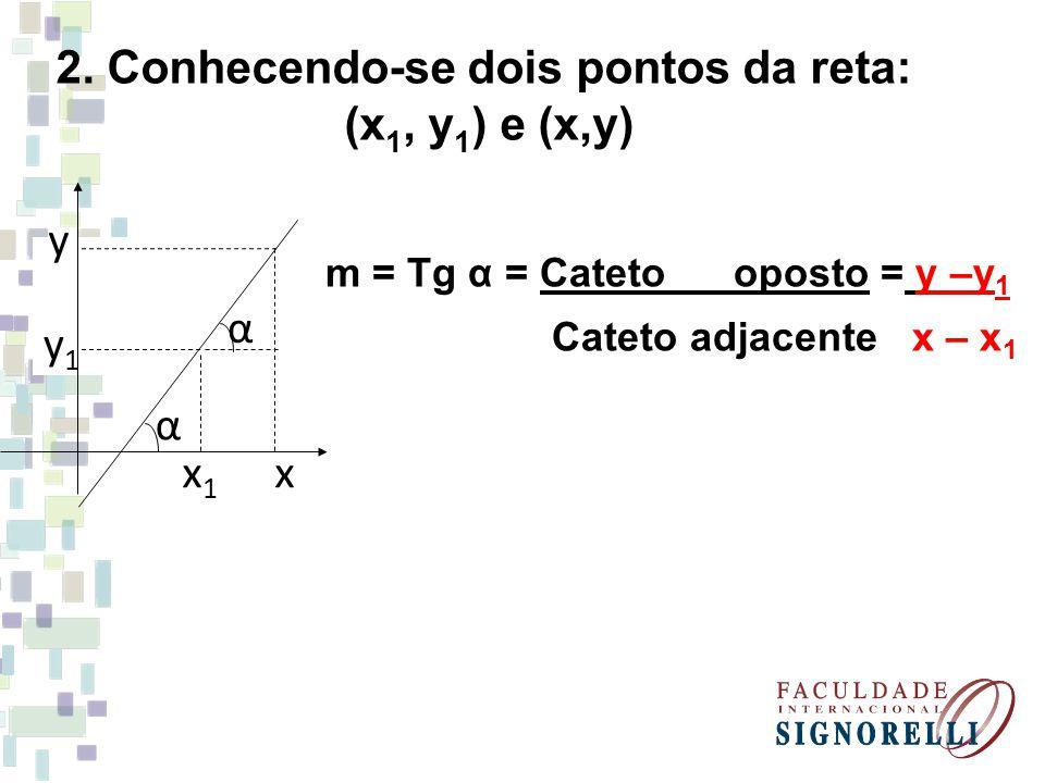 2. Conhecendo-se dois pontos da reta: (x 1, y 1 ) e (x,y) m = Tg α = Cateto oposto = y –y 1 Cateto adjacente x – x 1 α y1y1 y x1x1 x α