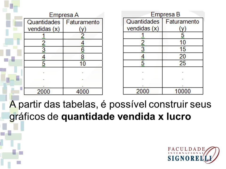 Quantidade vendida Função: y = 2x Lucro 1234 1 2 3 4 Função: y = 5x Quantidade vendida 4 3 2 1 4 32 1 Qual é a diferença nas duas curvas.