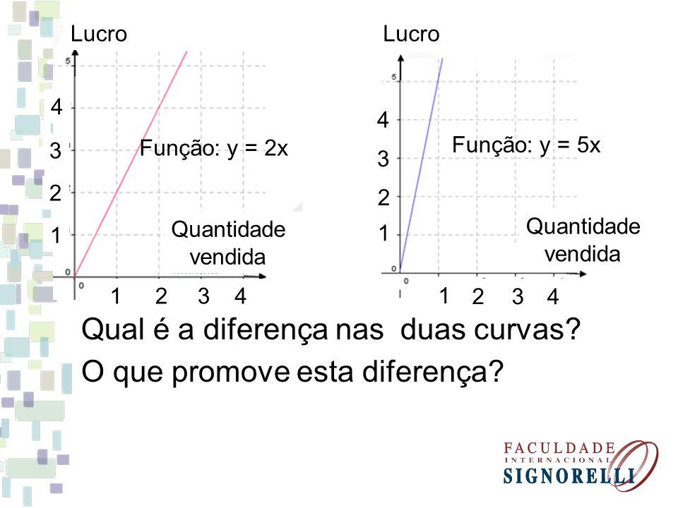 Quantidade vendida Função: y = 2x Lucro 1234 1 2 3 4 Função: y = 5x Quantidade vendida 4 3 2 1 4 32 1 Qual é a diferença nas duas curvas? O que promov