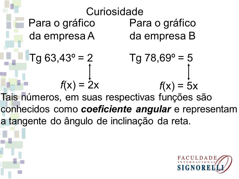 Curiosidade Tg 63,43º = 2 Tg 78,69º = 5 Para o gráfico da empresa A Para o gráfico da empresa B f(x) = 2x f(x) = 5x Tais números, em suas respectivas funções são conhecidos como coeficiente angular e representam a tangente do ângulo de inclinação da reta.