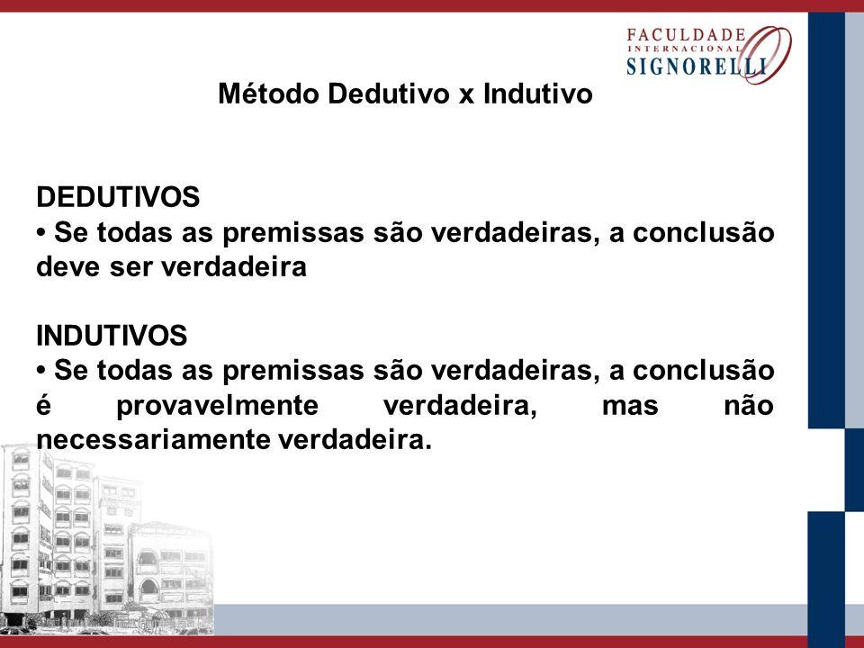 Método Dedutivo x Indutivo DEDUTIVOS Se todas as premissas são verdadeiras, a conclusão deve ser verdadeira INDUTIVOS Se todas as premissas são verdad