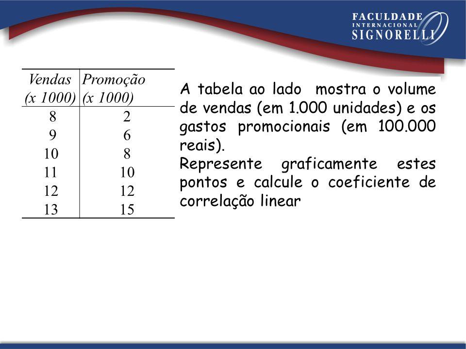 Vendas (x 1000) Promoção (x 1000) 82 96 108 1110 12 1315 A tabela ao lado mostra o volume de vendas (em 1.000 unidades) e os gastos promocionais (em 1