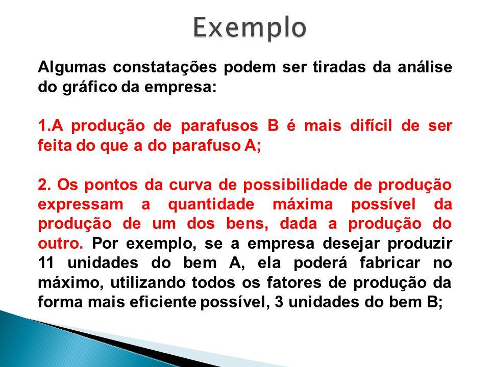 Algumas constatações podem ser tiradas da análise do gráfico da empresa: 1.A produção de parafusos B é mais difícil de ser feita do que a do parafuso