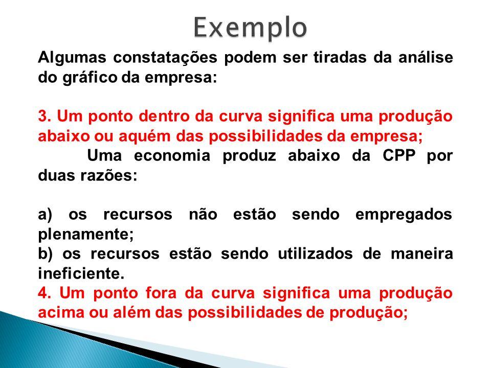Algumas constatações podem ser tiradas da análise do gráfico da empresa: 3. Um ponto dentro da curva significa uma produção abaixo ou aquém das possib