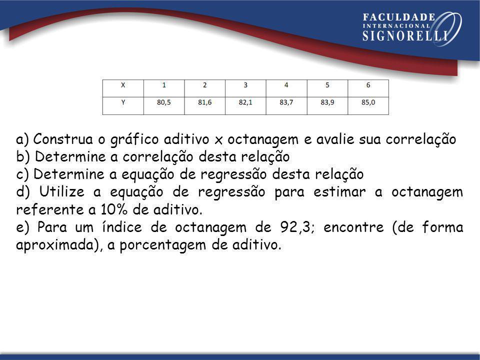 a) Construa o gráfico aditivo x octanagem e avalie sua correlação b) Determine a correlação desta relação c) Determine a equação de regressão desta relação d) Utilize a equação de regressão para estimar a octanagem referente a 10% de aditivo.