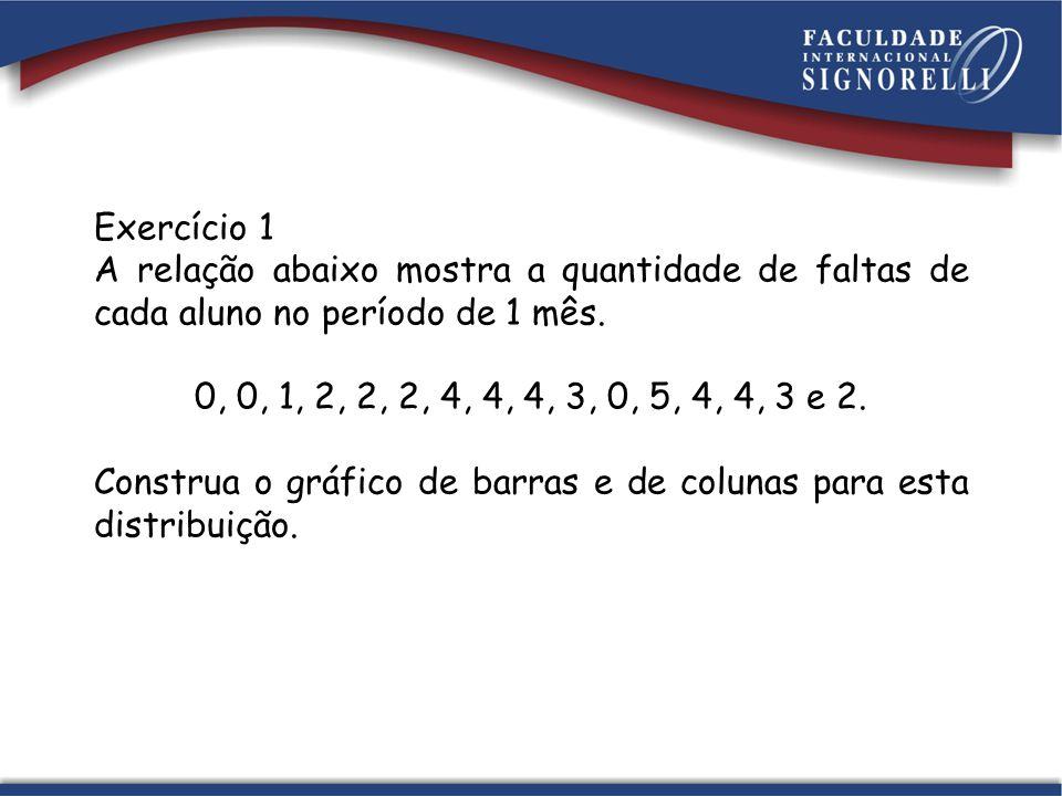 Exercício 1 A relação abaixo mostra a quantidade de faltas de cada aluno no período de 1 mês. 0, 0, 1, 2, 2, 2, 4, 4, 4, 3, 0, 5, 4, 4, 3 e 2. Constru