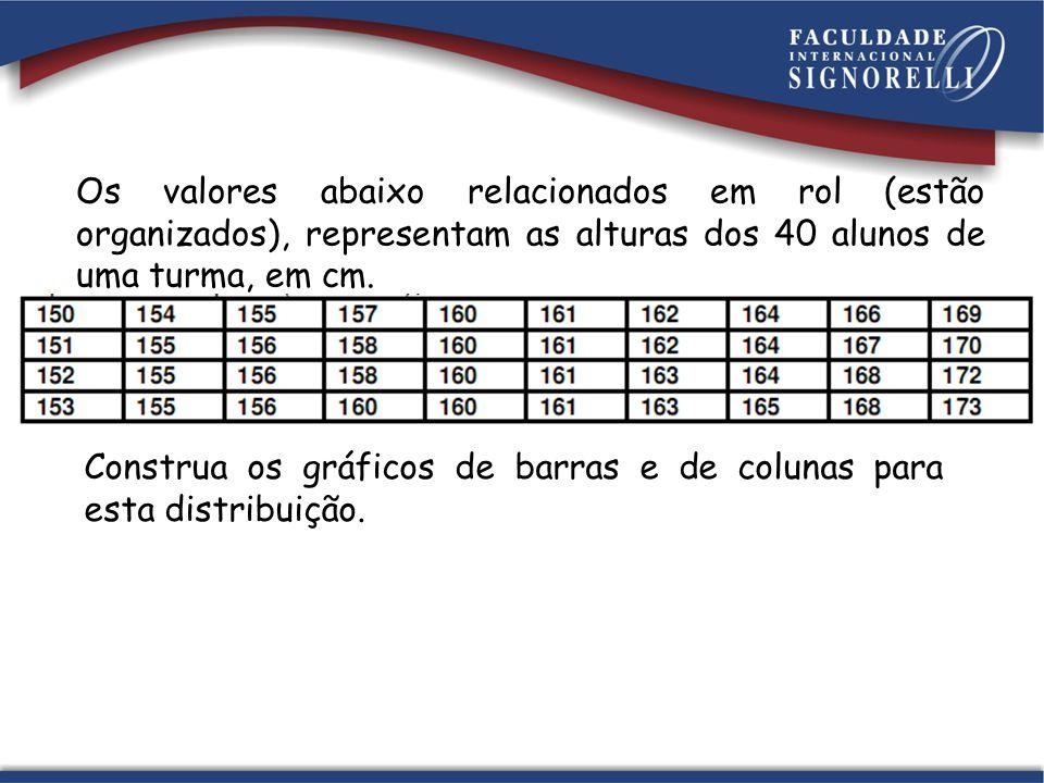 Os valores abaixo relacionados em rol (estão organizados), representam as alturas dos 40 alunos de uma turma, em cm. Construa os gráficos de barras e