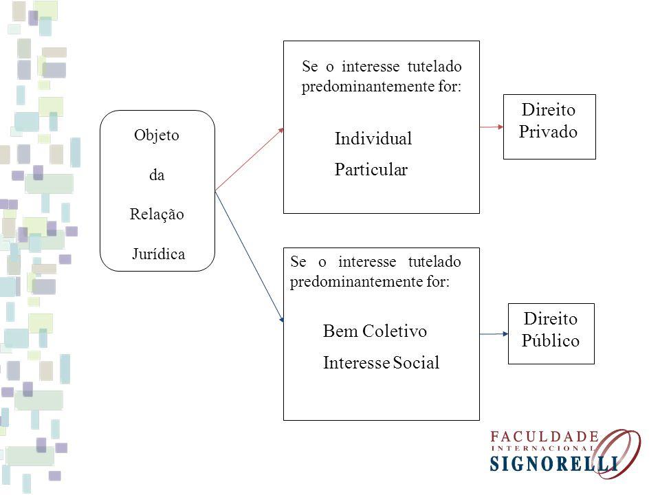 Objeto da Relação Jurídica Se o interesse tutelado predominantemente for: Bem Coletivo Interesse Social Se o interesse tutelado predominantemente for: