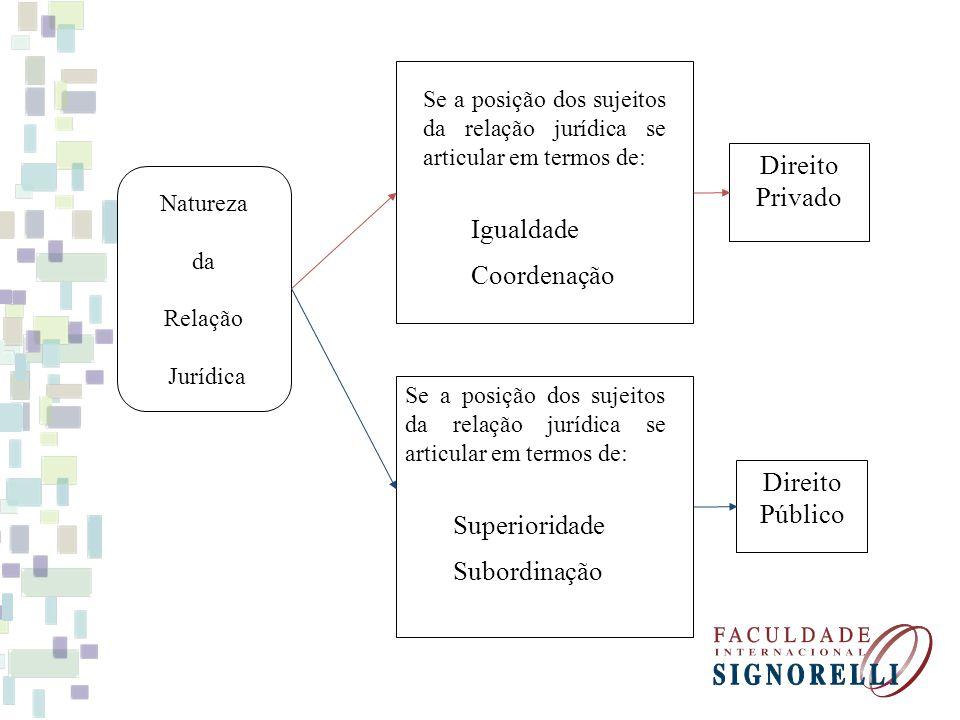 Natureza da Relação Jurídica Se a posição dos sujeitos da relação jurídica se articular em termos de: Superioridade Subordinação Se a posição dos suje