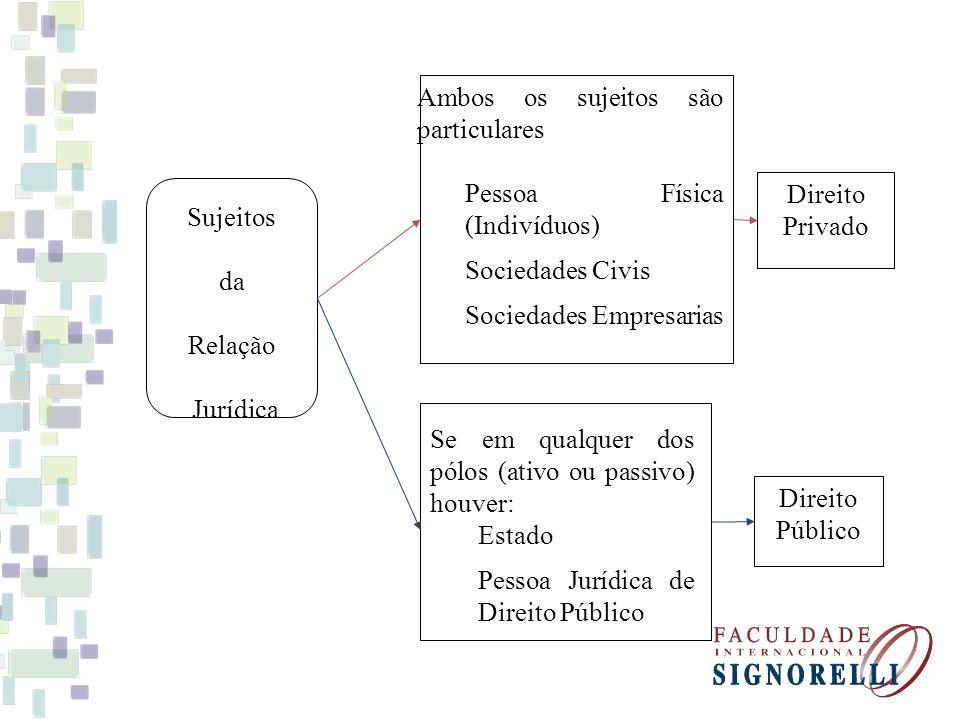 Sujeitos da Relação Jurídica Se em qualquer dos pólos (ativo ou passivo) houver: Estado Pessoa Jurídica de Direito Público Ambos os sujeitos são parti