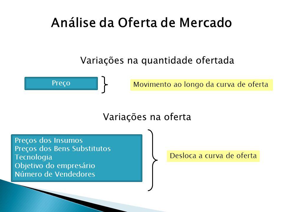 Variações na quantidade ofertada Preços dos Insumos Preços dos Bens Substitutos Tecnologia Objetivo do empresário Número de Vendedores Desloca a curva