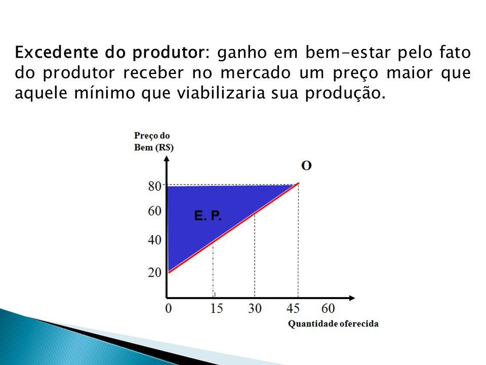 O Equilíbrio de Mercado O preço em uma economia de mercado é determinado tanto pela oferta como pela demanda.