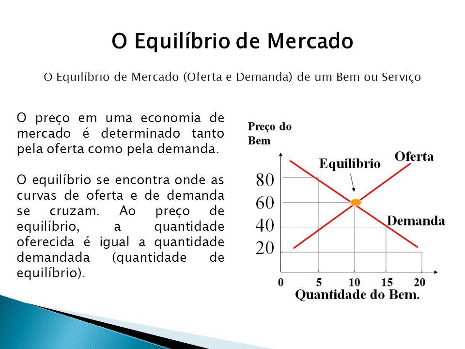 O Equilíbrio de Mercado O preço em uma economia de mercado é determinado tanto pela oferta como pela demanda. O equilíbrio se encontra onde as curvas