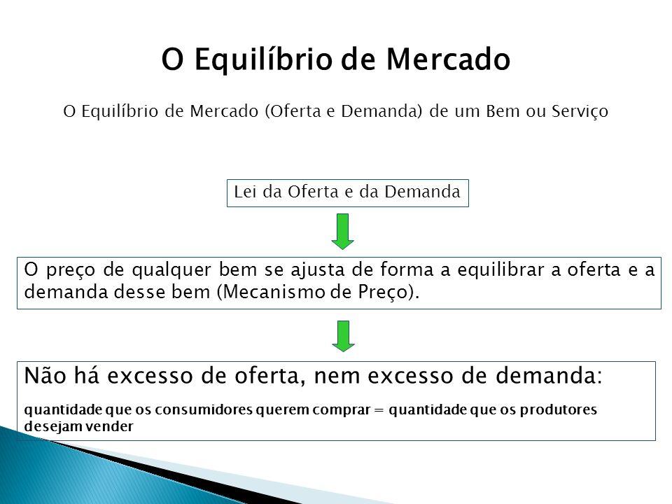 Lei da Oferta e da Demanda O preço de qualquer bem se ajusta de forma a equilibrar a oferta e a demanda desse bem (Mecanismo de Preço). Não há excesso