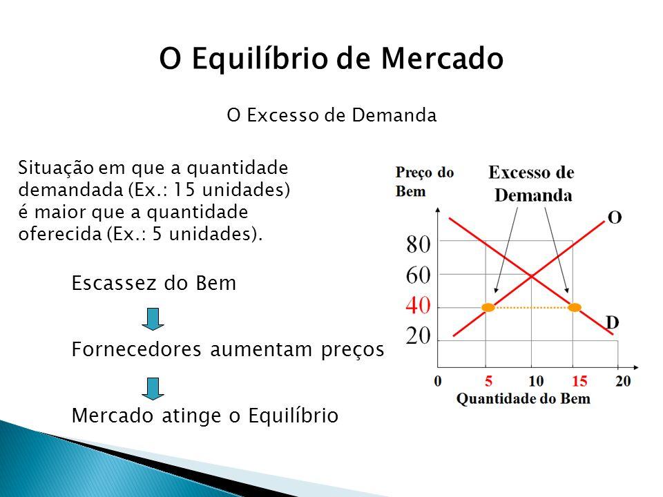Situação em que a quantidade demandada (Ex.: 15 unidades) é maior que a quantidade oferecida (Ex.: 5 unidades). Escassez do Bem Fornecedores aumentam