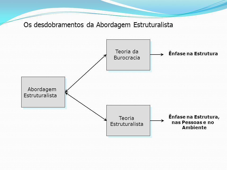 Os desdobramentos da Abordagem Estruturalista Teoria da Burocracia Teoria Estruturalista Abordagem Estruturalista Ênfase na Estrutura Ênfase na Estrutura, nas Pessoas e no Ambiente