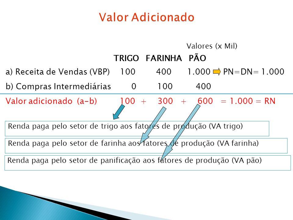 Valores (x Mil) TRIGO FARINHA PÃO a) Receita de Vendas (VBP) 100 400 1.000 PN=DN= 1.000 b) Compras Intermediárias 0 100 400 Valor adicionado (a-b) 100