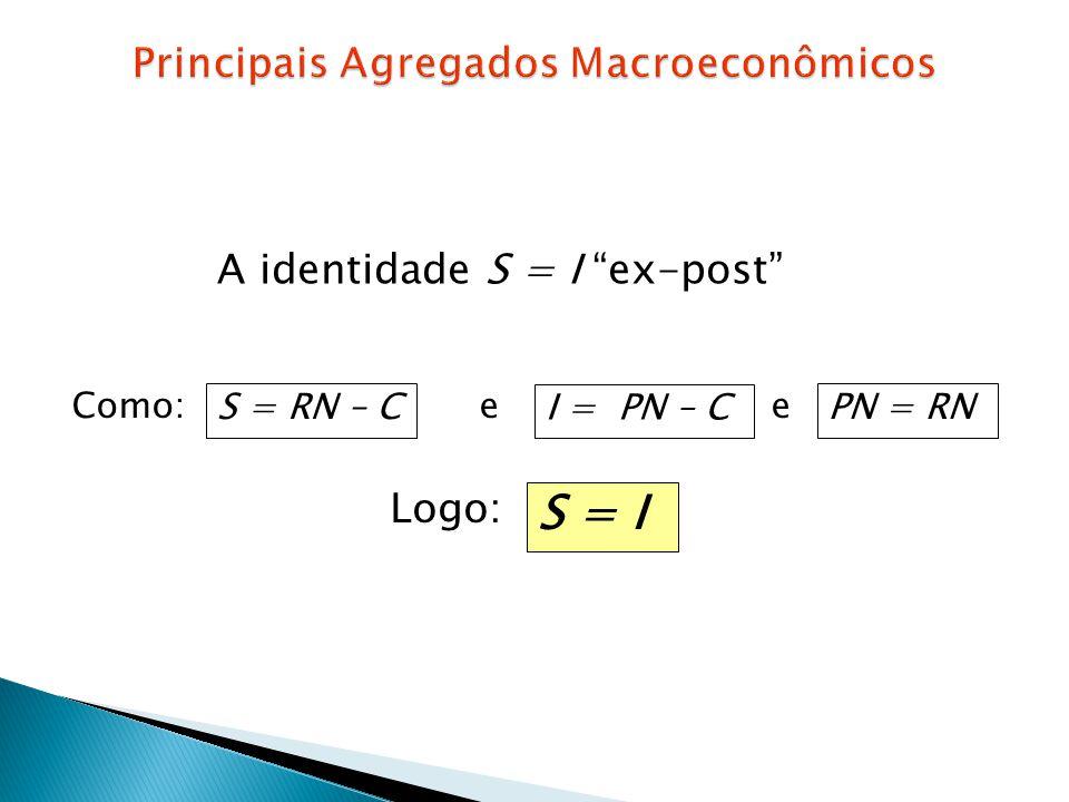 A identidade S = I ex-post Como: e e S = RN – C I = PN – C PN = RN Logo: S = I
