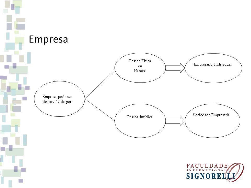 Empresa Empresa pode ser desenvolvida por Pessoa Física ou Natural Pessoa Jurídica Empresário Individual Sociedade Empresária