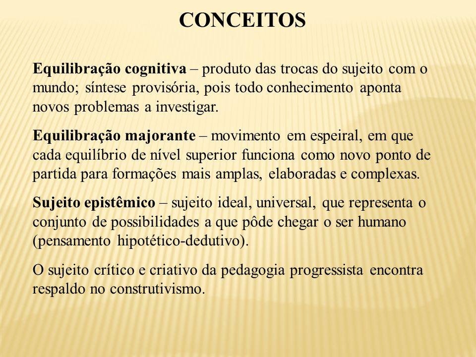 CONCEITOS Equilibração cognitiva – produto das trocas do sujeito com o mundo; síntese provisória, pois todo conhecimento aponta novos problemas a investigar.