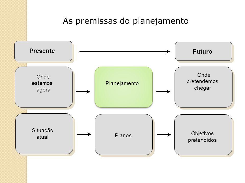 A função de planejar Planejar Definir objetivos Verificar onde as coisas estão hoje Desenvolver premissas sobre condições futuras (cenários) Identificar meios para alcançar os objetivos Implementar os planos de ação necessários Organizar Dirigir Controlar