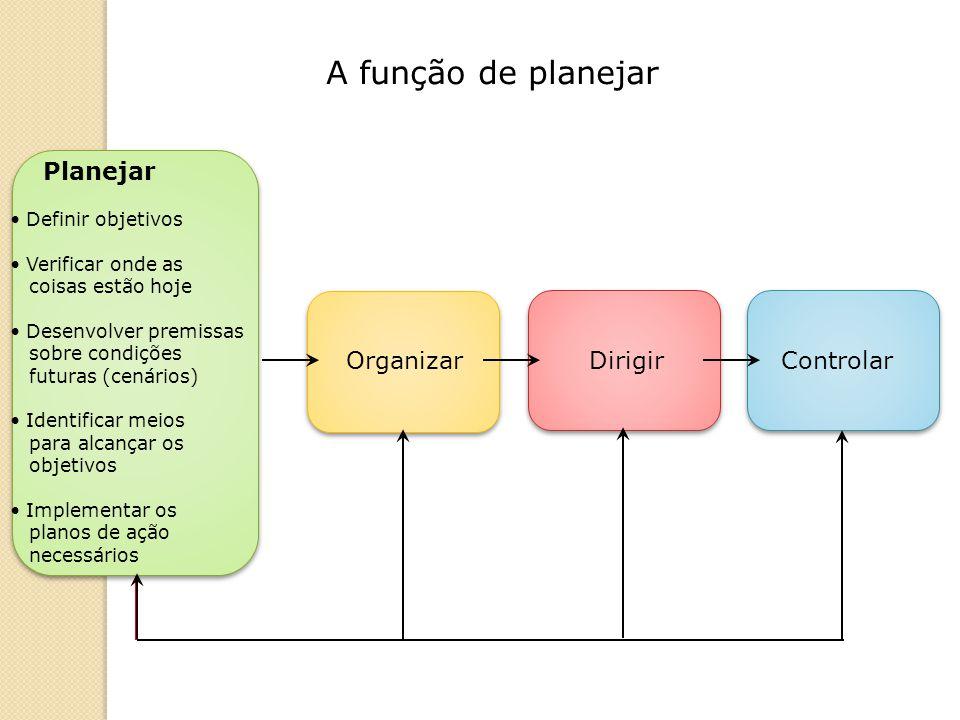 Planejamento Conteúdo Extensão de Tempo Amplitude ESTRATÉGICO Genérico, sintético e abrangente Longo prazo Macroorientado.