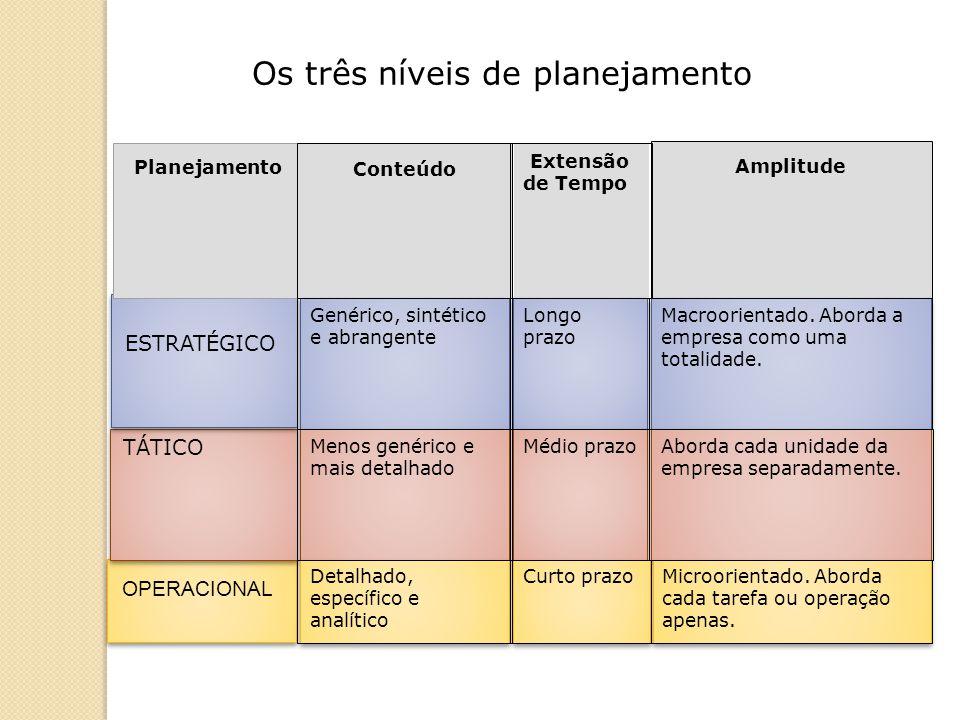Métodos de trabalho ou de execução.Representados por organogramas.