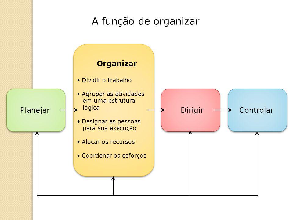 Abrangência Tipo de Desenho Conteúdo Resultante Nível institucional Desenho organizacional A empresa como uma totalidade Tipos de organização Nível intermediário Desenho departamental Cada departamento isoladamente Tipos de departamentalização Nível operacional Desenho de cargos e tarefas Cada tarefa ou operação Análise e descrição de cargos Os três níveis de organização