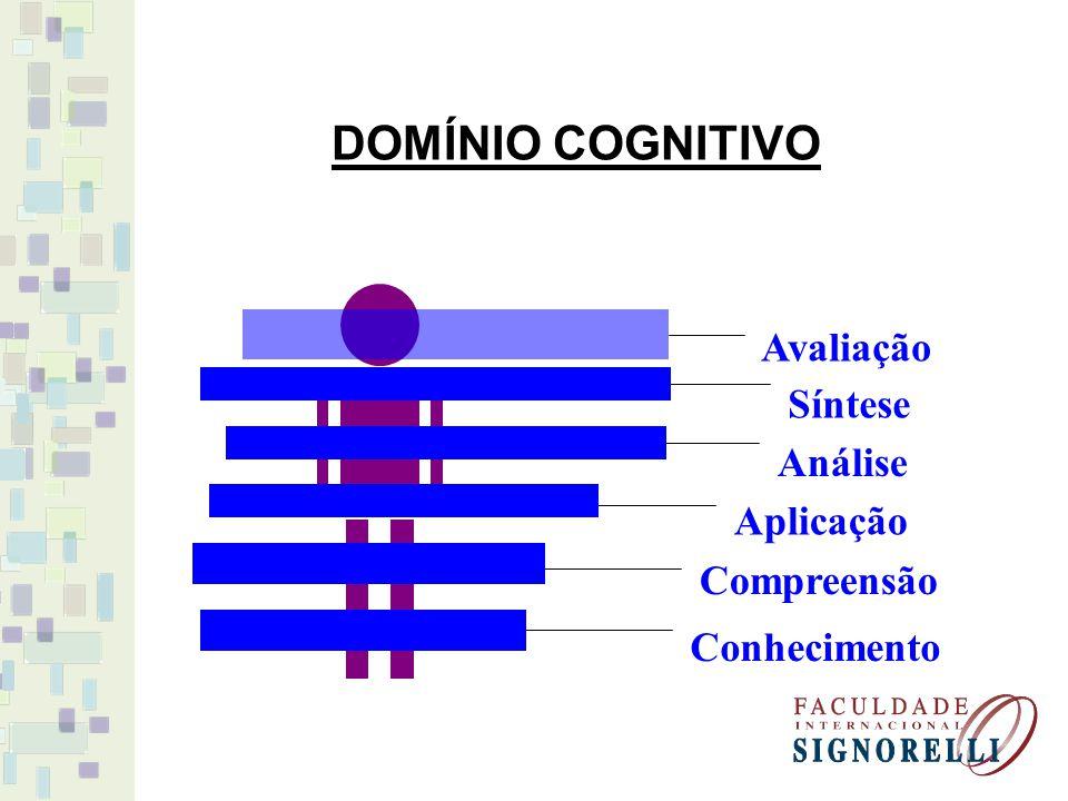 DOMÍNIO COGNITIVO Avaliação SínteseAnálise Aplicação CompreensãoConhecimento